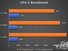 AMD的最低端Ryzen处理器都能保证流畅跑VR