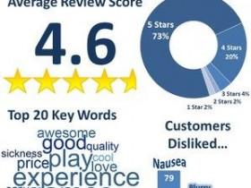 分析PS VR用户反馈评论 我们能得到什么?