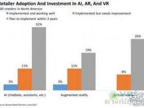 """沃尔玛""""8号店""""推出竞赛活动,探索潜在的VR解决方案"""