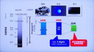 年初一夜爆红的HDR、量子点、VR和曲面