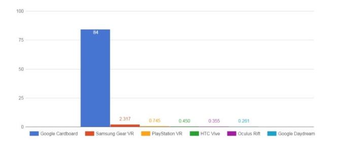 今年最大的赢家是VR盒子