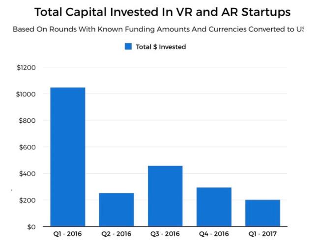 VR梦想泡沫崩裂?一季度AR/VR投资暴跌八成