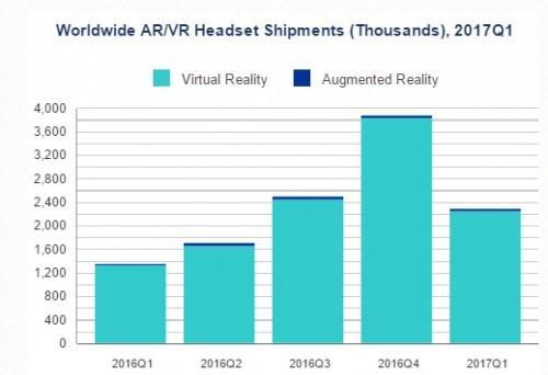 IDC研究称VR第一季度出货量达230万部